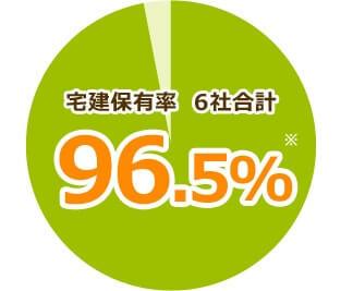 すまいValue 「宅地建物取引士」の資格所有率96.5%
